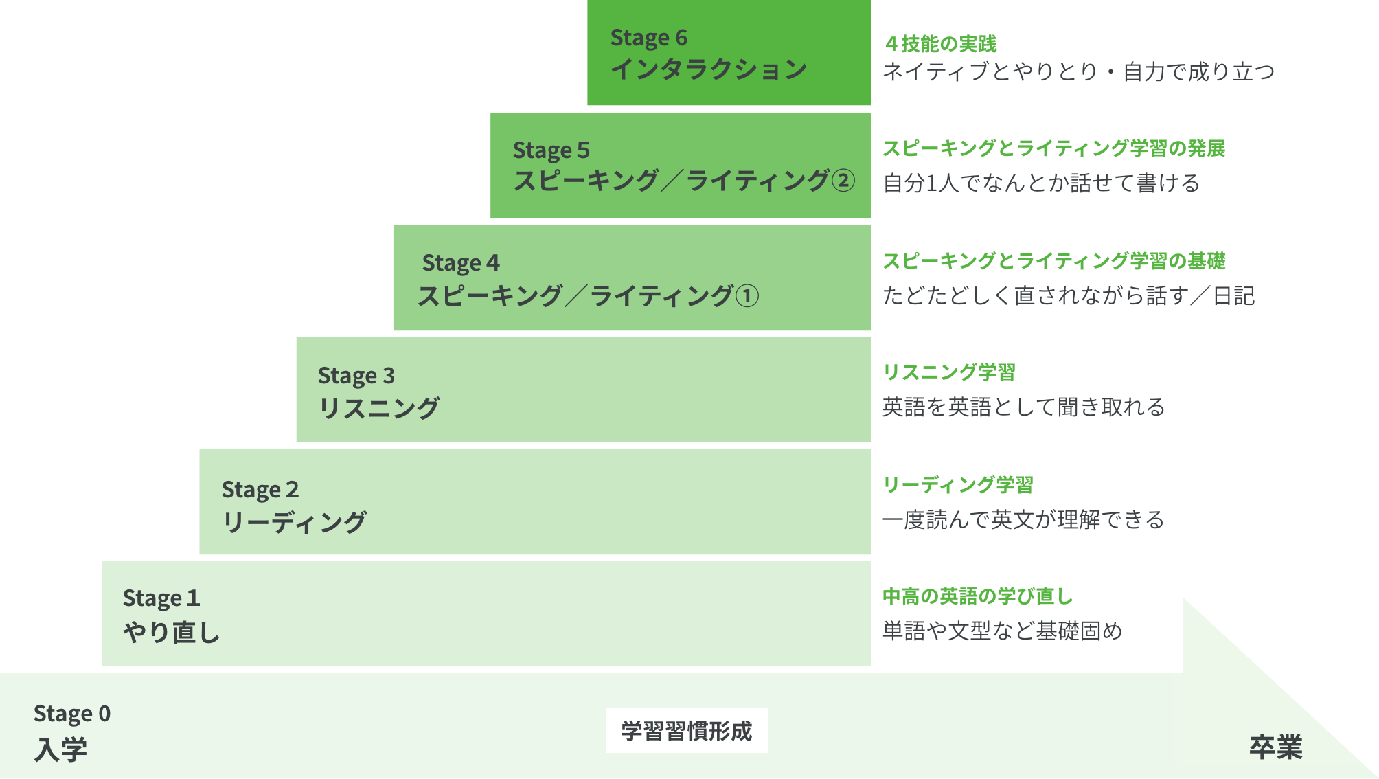 WIUで英語力が上がるステップー図